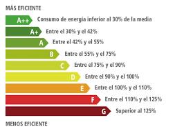 clasificacion energetica de los electrodomesticos - Aires acondicionados portátiles